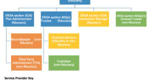 ERISA Chart