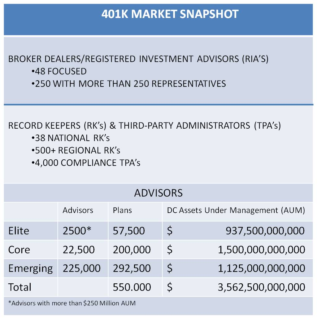 401k market snapshot